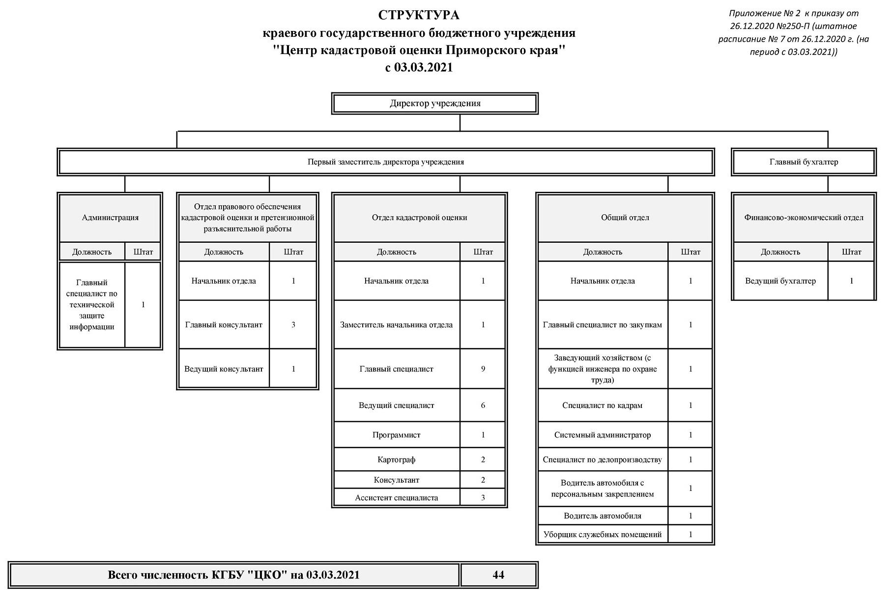 Структура ЦКО с 03.03.2021 ШР № 7 от 26.12.2020
